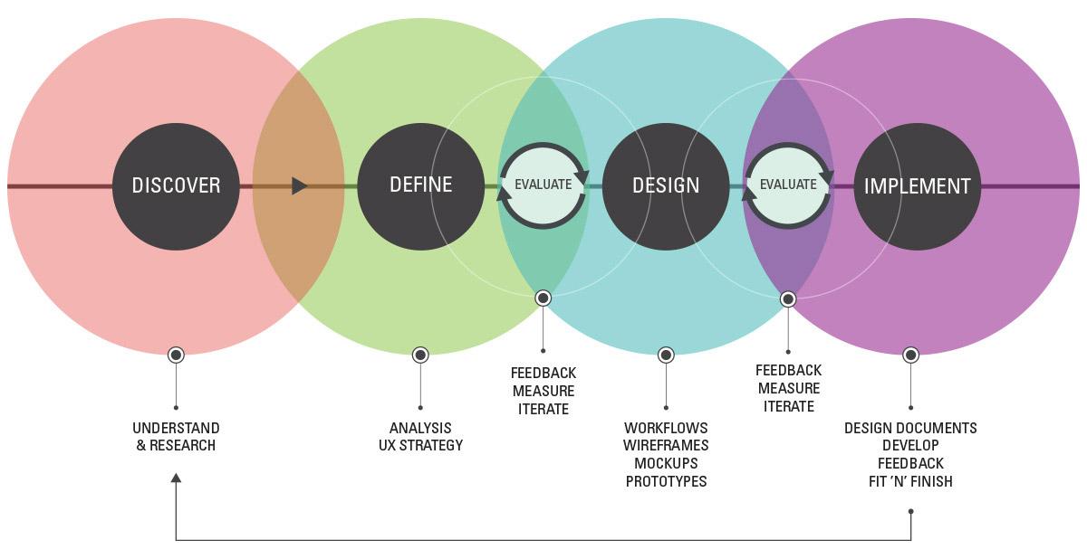 Ux Design Portfolio Ideas